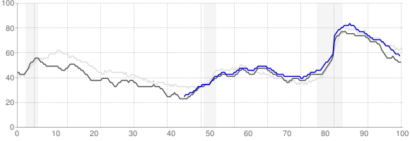 Unemployment Rate Trends - Saint Louis, Missouri